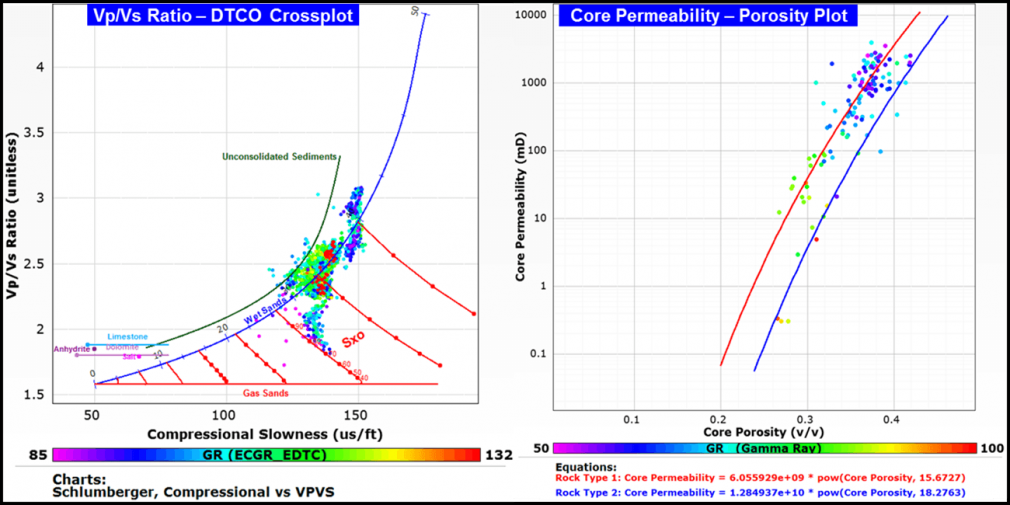 Core permeability - porosity transform